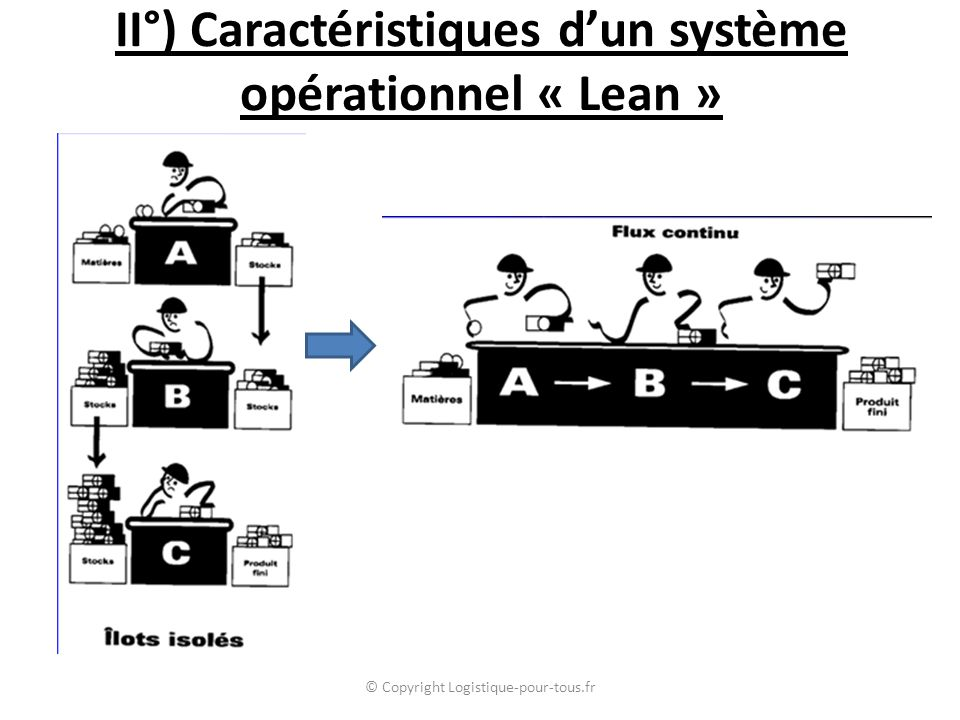 II°) Caractéristiques d'un système opérationnel « Lean »