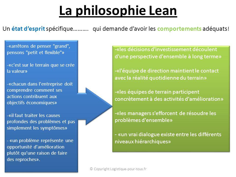 La philosophie Lean Un état d'esprit spécifique……….