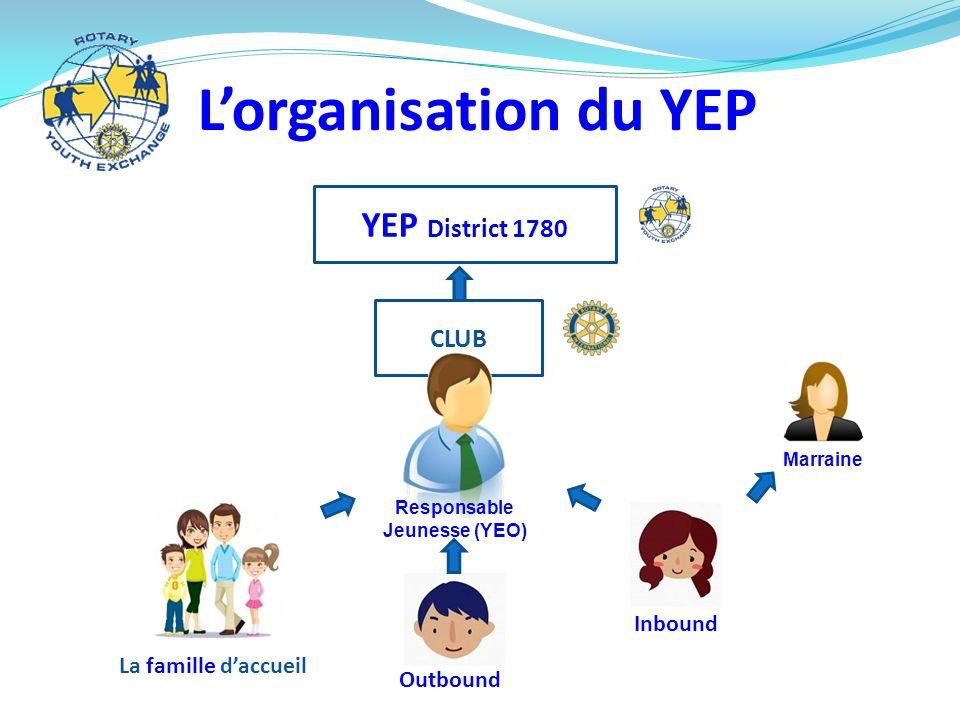 Responsable Jeunesse (YEO)