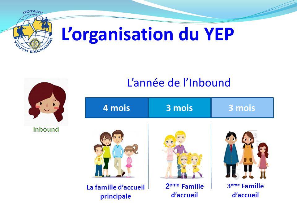 L'organisation du YEP L'année de l'Inbound 4 mois 3 mois 3 mois