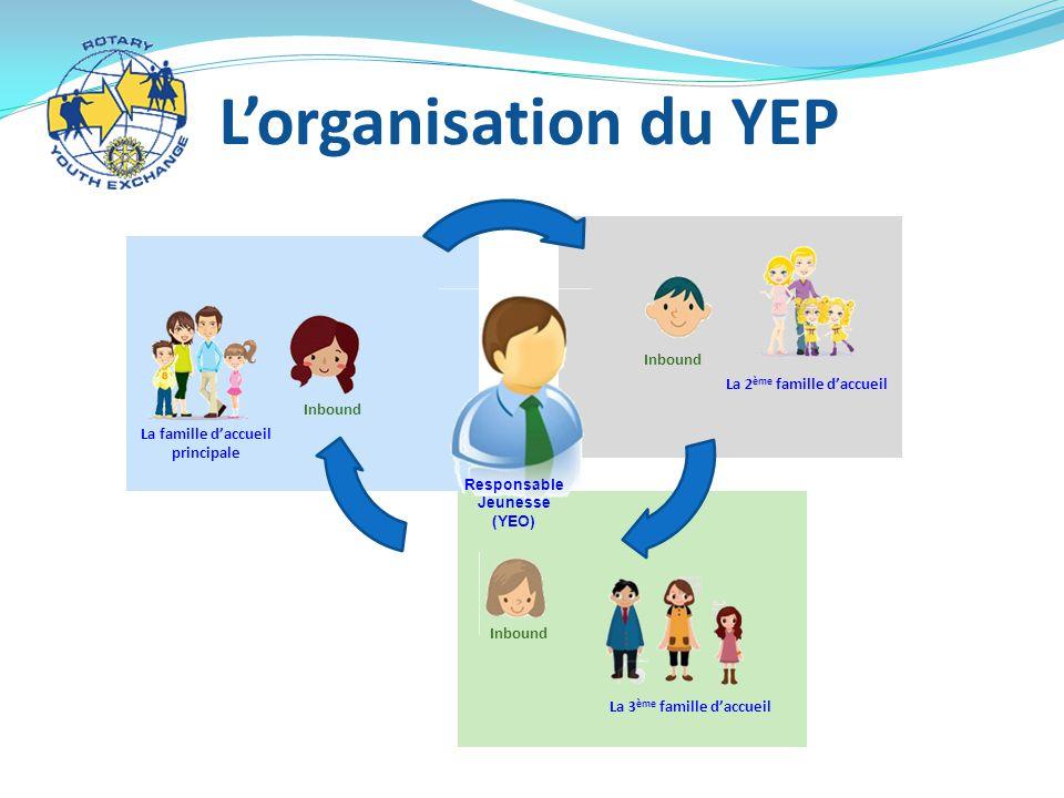 L'organisation du YEP La 2ème famille d'accueil Inbound