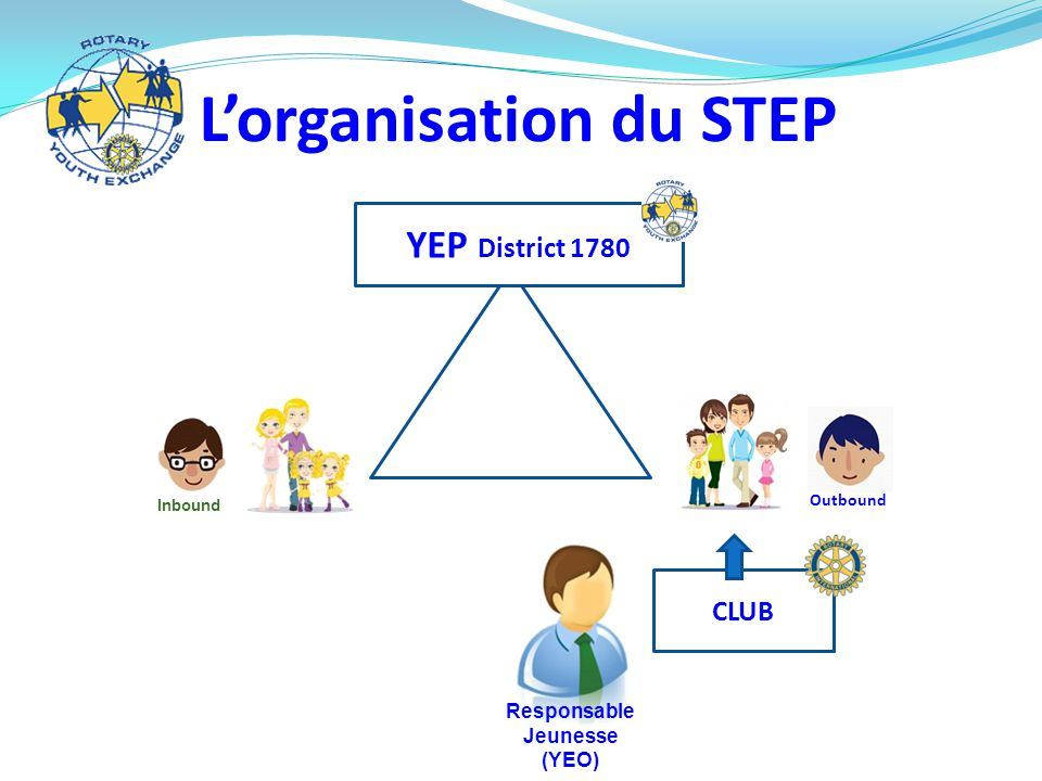 L'organisation du STEP