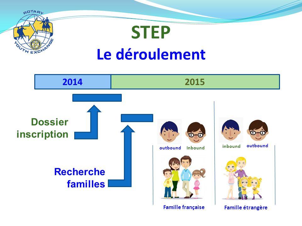 STEP Le déroulement 2014 2015 Dossier inscription Recherche familles