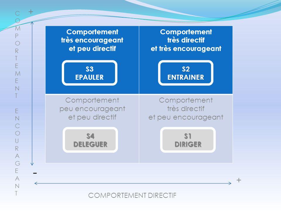- + + Comportement très encourageant et peu directif très directif