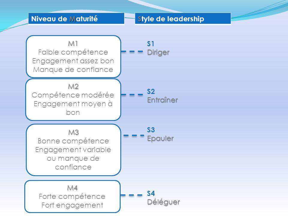 Niveau de Maturité Style de leadership. M1. Faible compétence. Engagement assez bon. Manque de confiance.