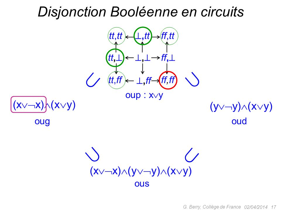 Disjonction Booléenne en circuits