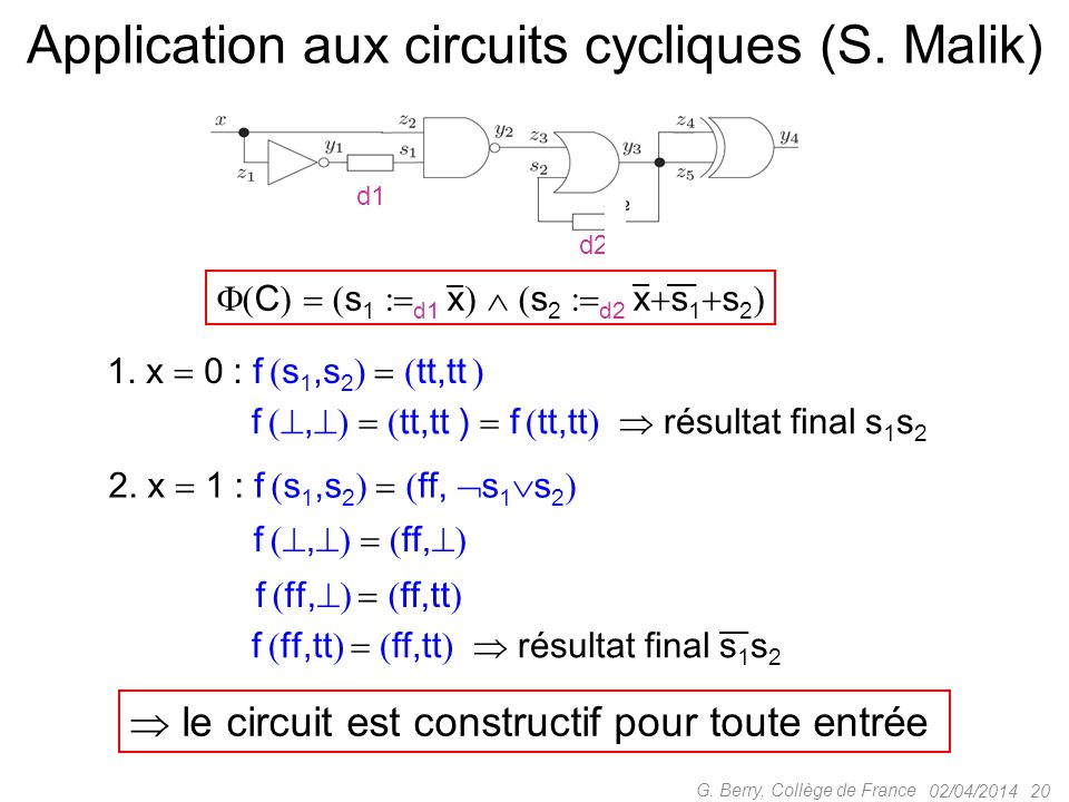Application aux circuits cycliques (S. Malik)