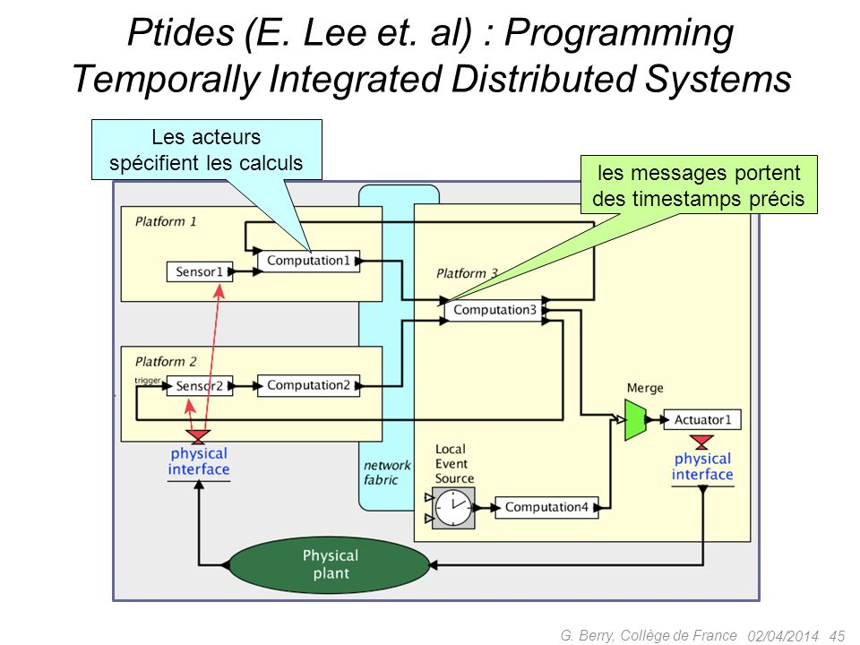 Ptides (E. Lee et. al) : Programming Temporally Integrated Distributed Systems