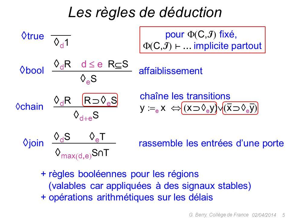 Les règles de déduction
