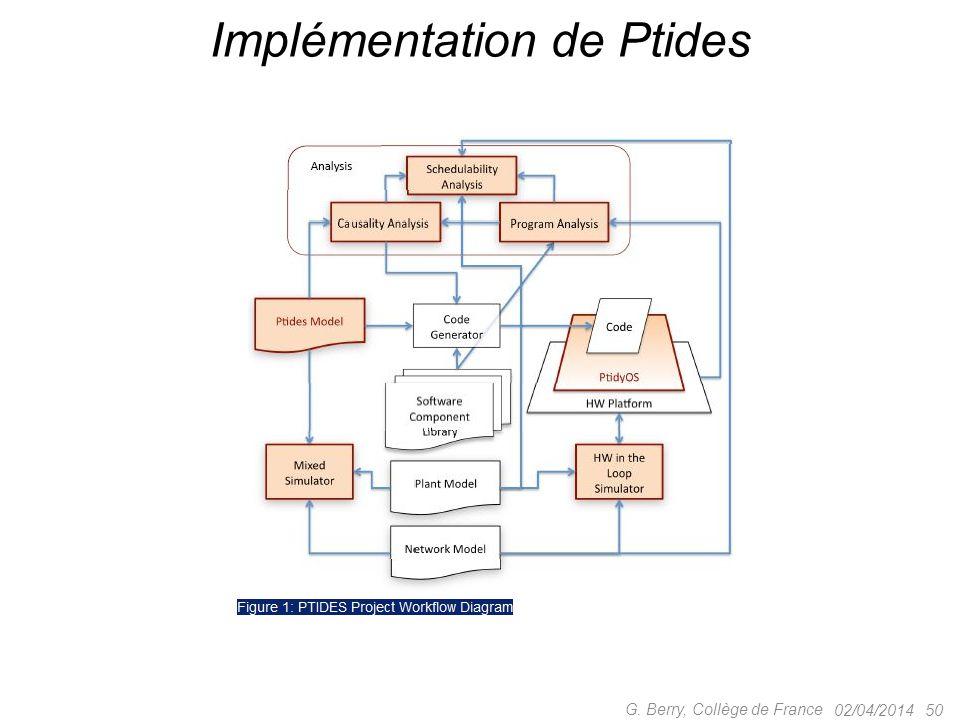 Implémentation de Ptides