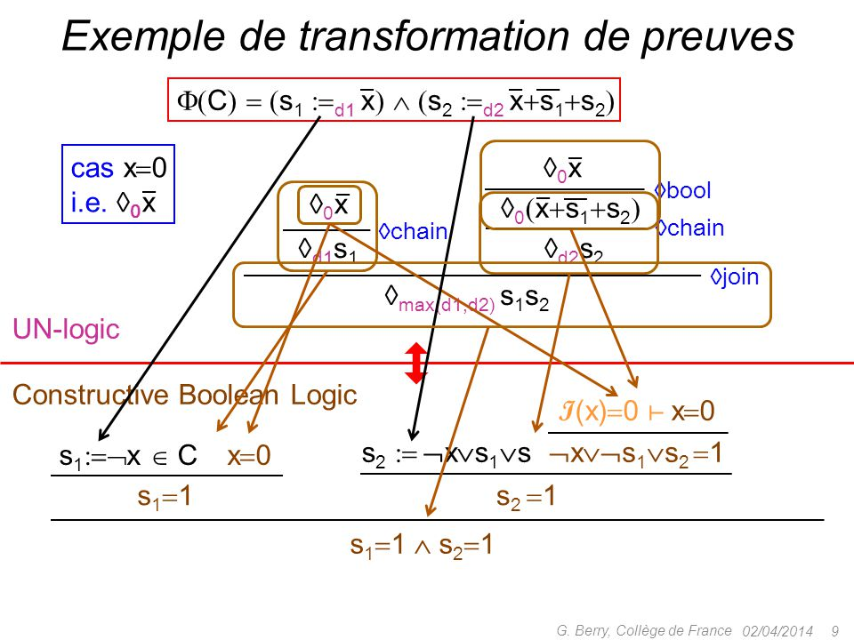 Exemple de transformation de preuves