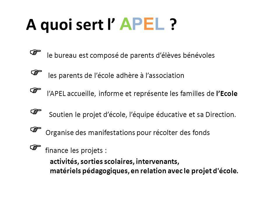 A quoi sert l' APEL  le bureau est composé de parents d'élèves bénévoles.  les parents de l'école adhère à l'association.