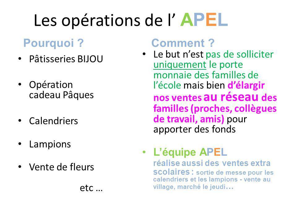 Les opérations de l' APEL