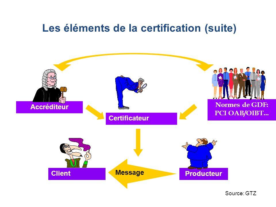 Les éléments de la certification (suite)