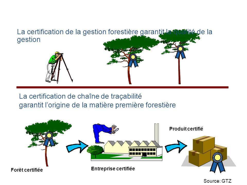 La certification de chaîne de traçabilité