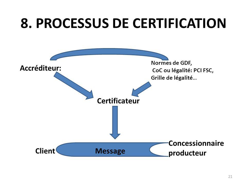 8. PROCESSUS DE CERTIFICATION