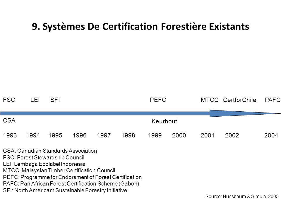 9. Systèmes De Certification Forestière Existants