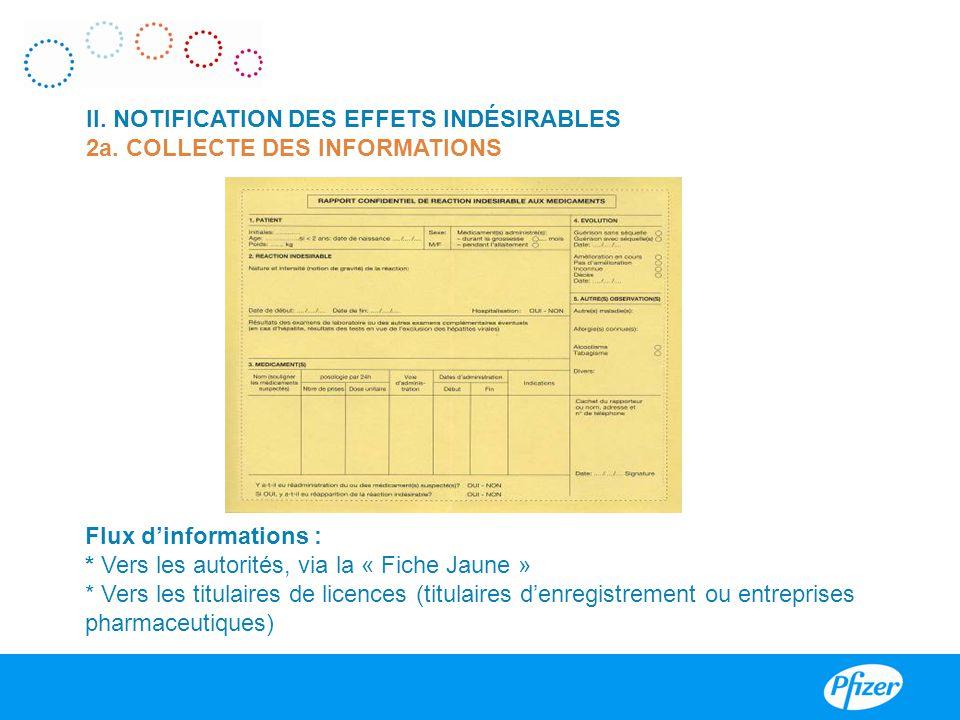 II. NOTIFICATION DES EFFETS INDÉSIRABLES 2a. COLLECTE DES INFORMATIONS