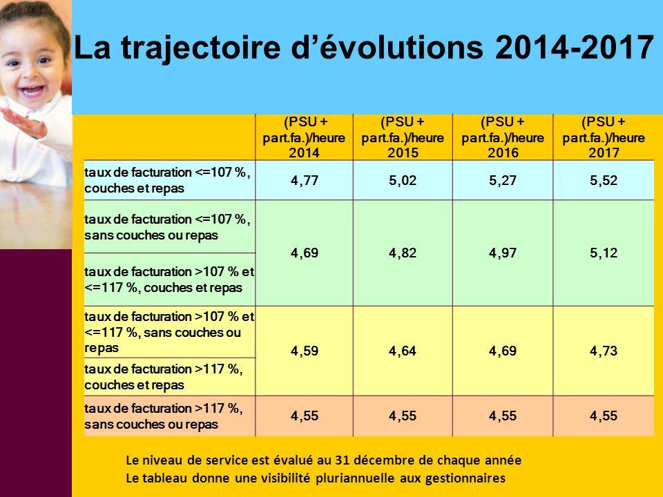 La trajectoire d'évolutions 2014-2017