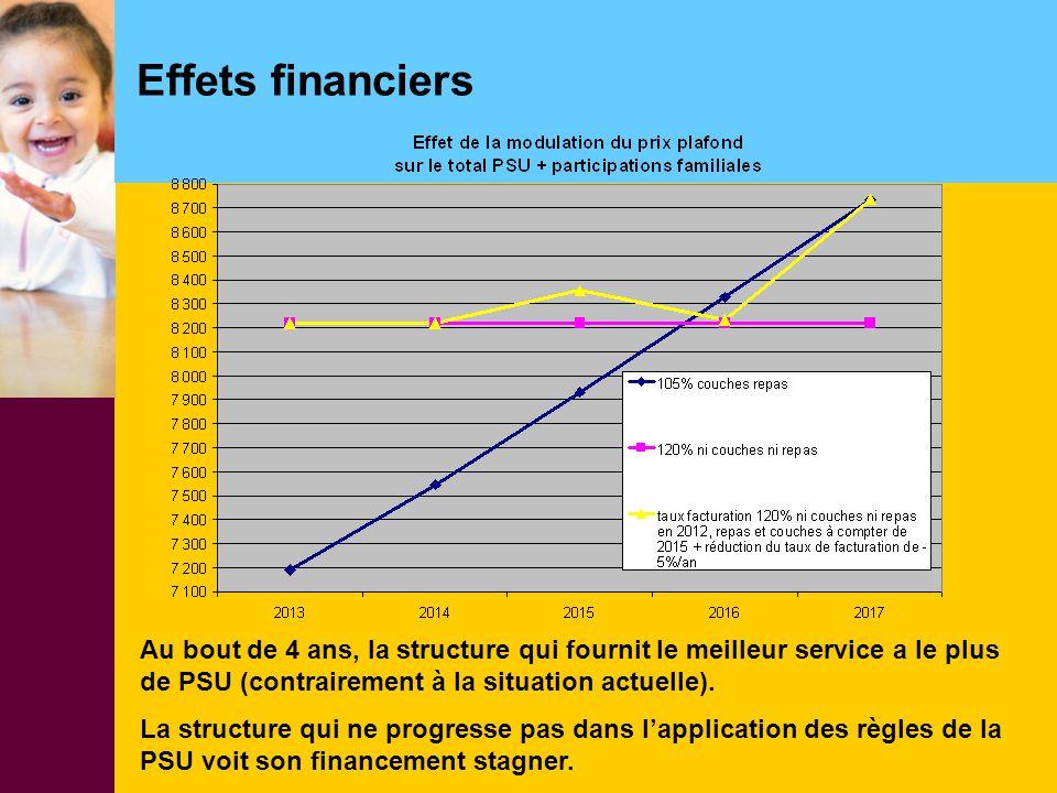 Effets financiers Au bout de 4 ans, la structure qui fournit le meilleur service a le plus. de PSU (contrairement à la situation actuelle).