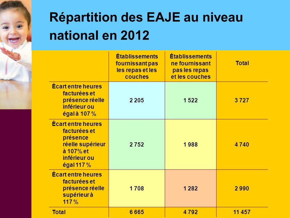 Répartition des EAJE au niveau national en 2012
