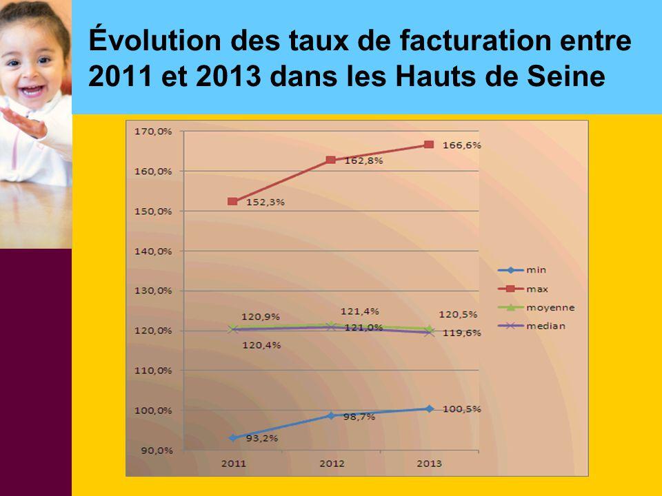 Évolution des taux de facturation entre 2011 et 2013 dans les Hauts de Seine