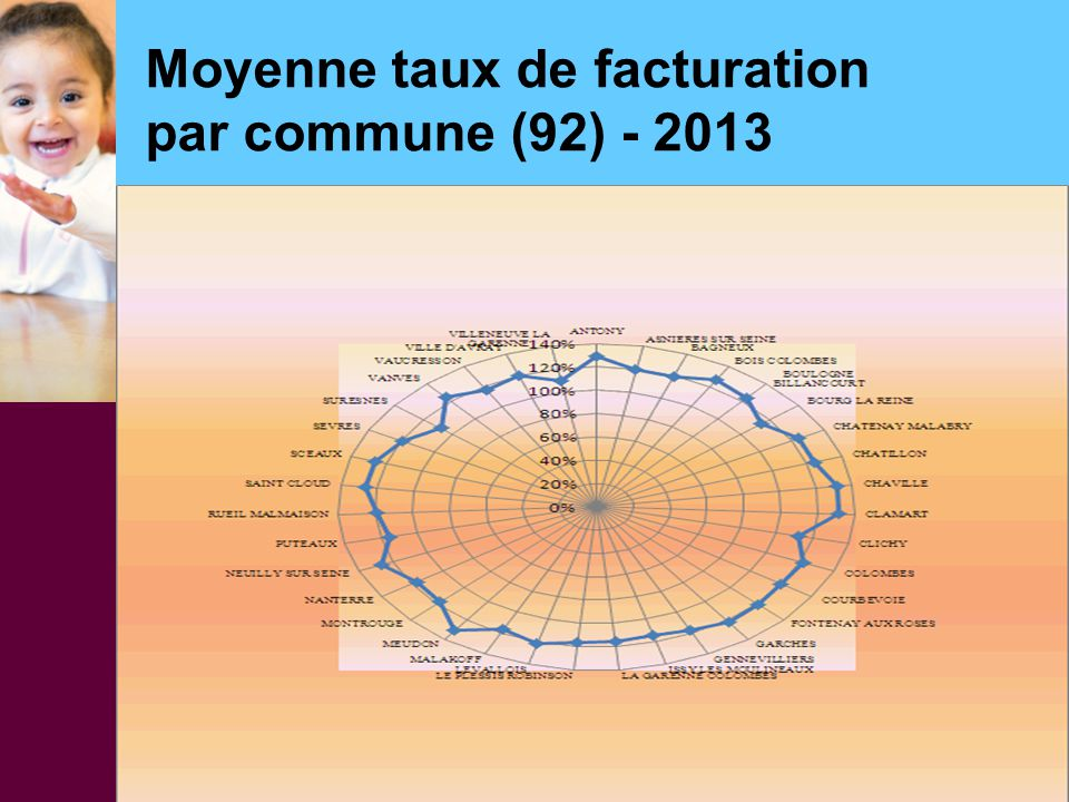Moyenne taux de facturation par commune (92) - 2013