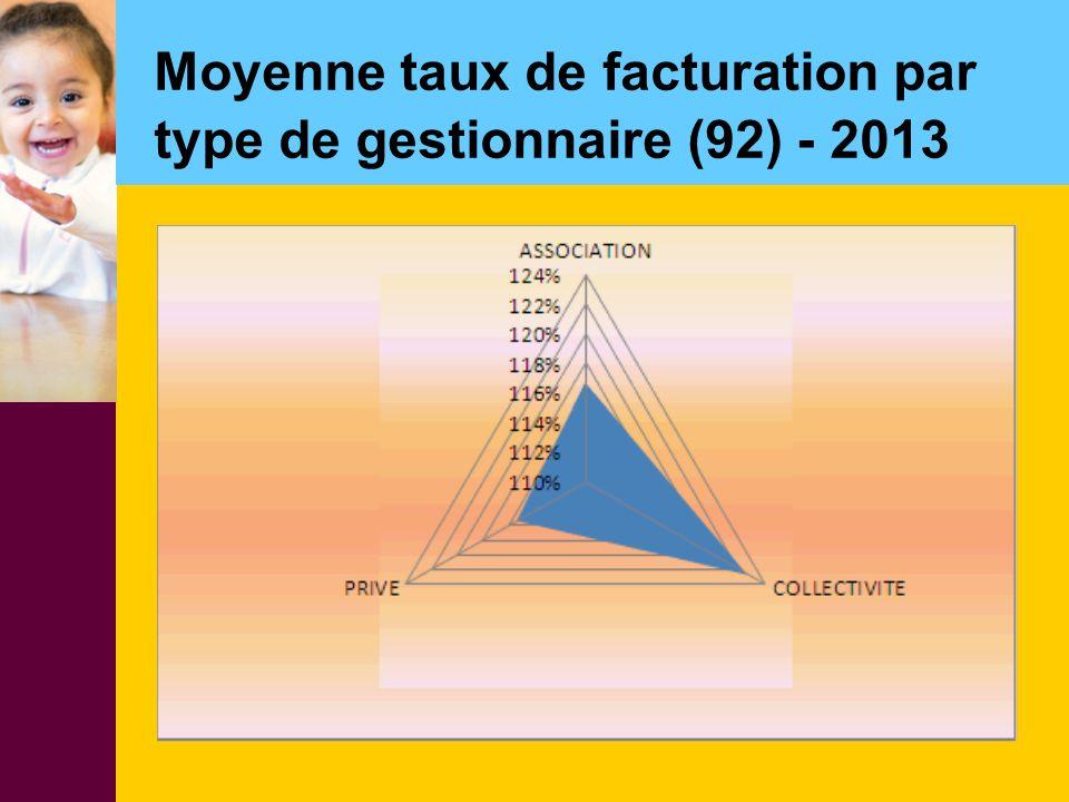 Moyenne taux de facturation par type de gestionnaire (92) - 2013