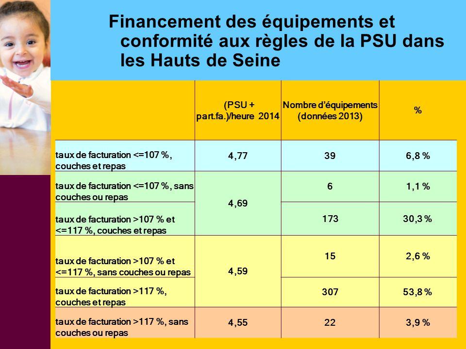 Nombre d'équipements (données 2013)