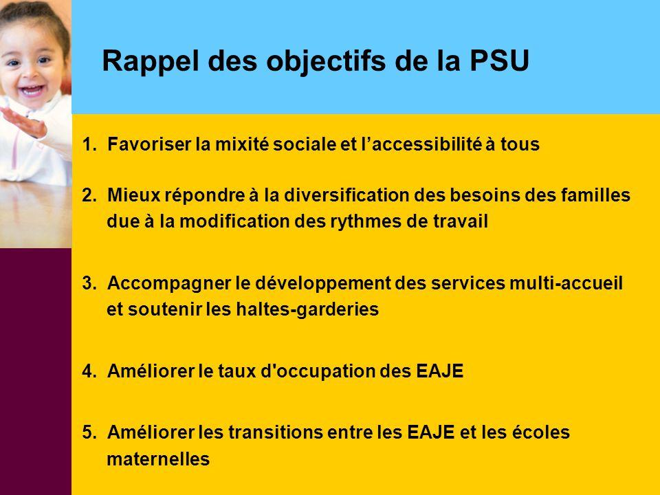Rappel des objectifs de la PSU