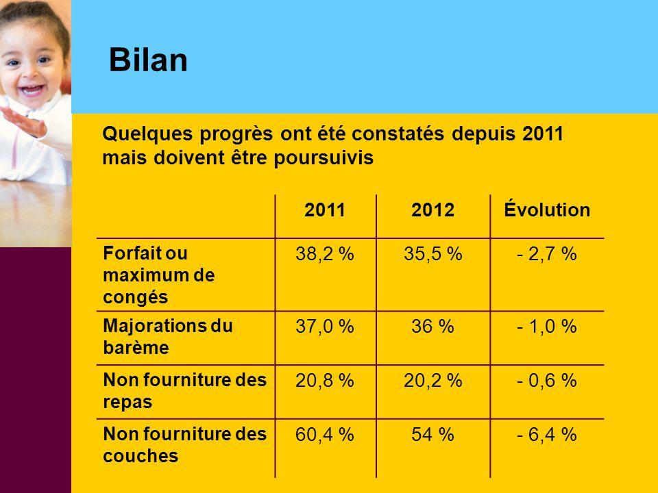 Bilan Quelques progrès ont été constatés depuis 2011 mais doivent être poursuivis. 2011. 2012. Évolution.