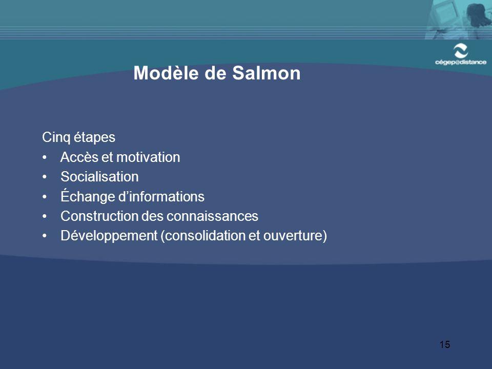 Modèle de Salmon Cinq étapes Accès et motivation Socialisation