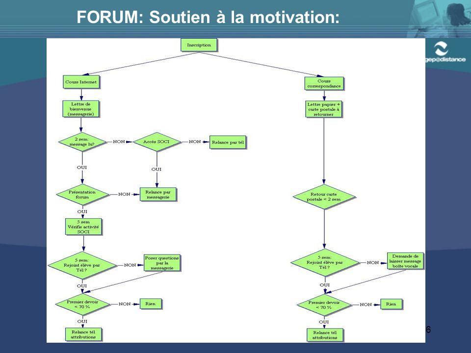 FORUM: Soutien à la motivation: