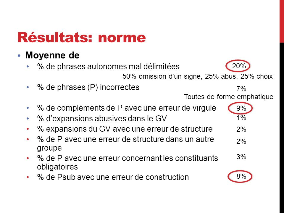 Résultats: norme Moyenne de % de phrases autonomes mal délimitées