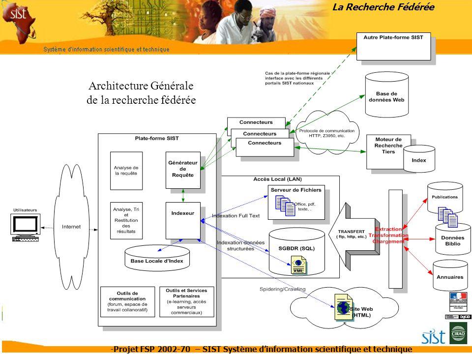 Architecture Générale de la recherche fédérée