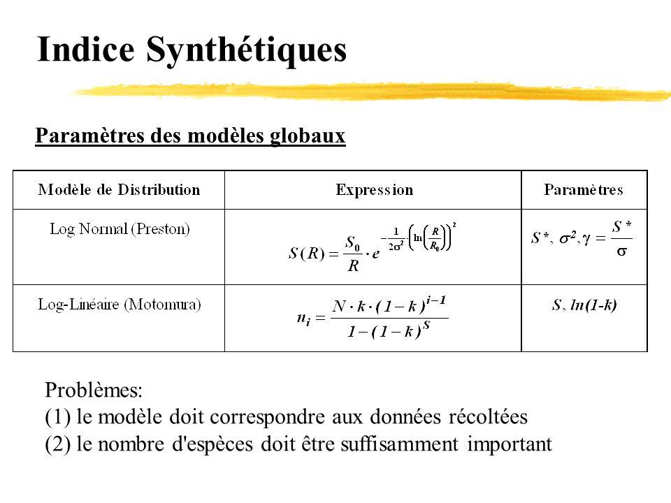 Indice Synthétiques Paramètres des modèles globaux Problèmes: