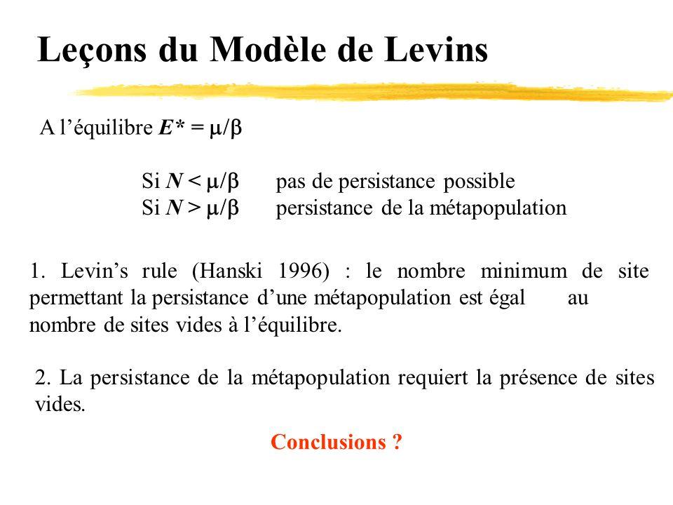 Leçons du Modèle de Levins