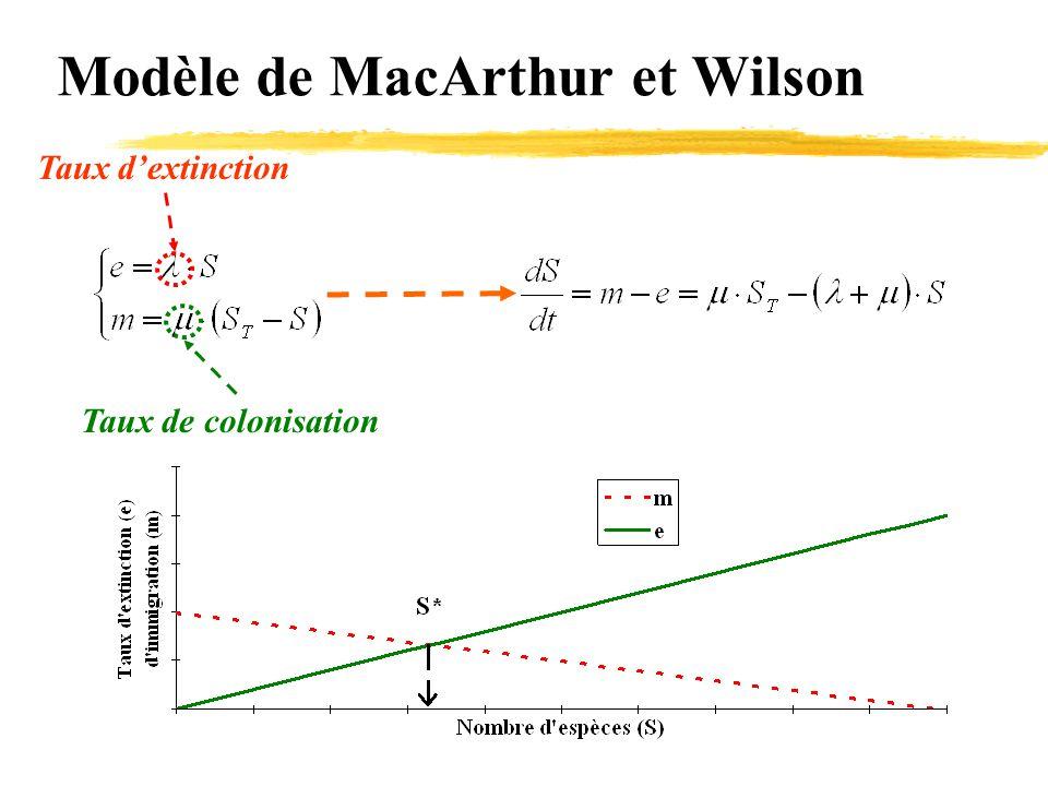 Modèle de MacArthur et Wilson