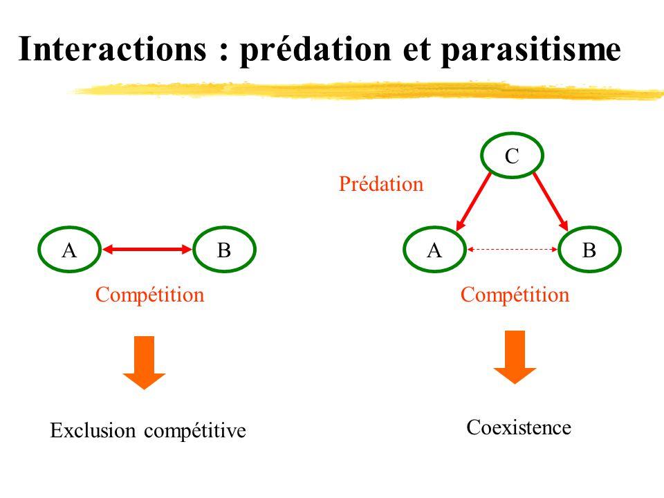 Interactions : prédation et parasitisme