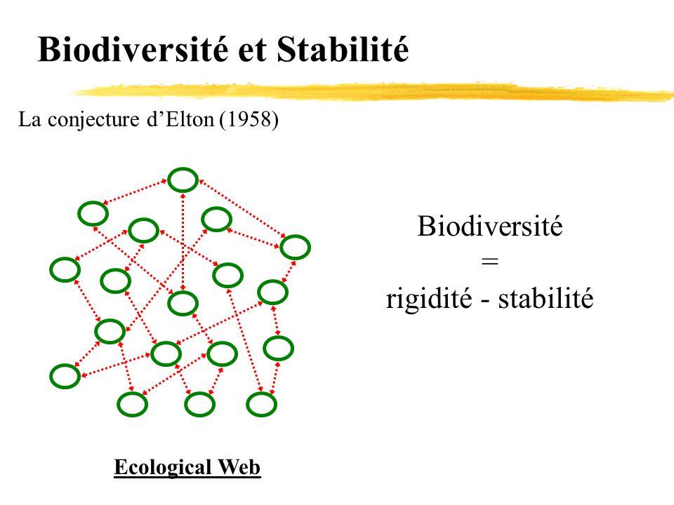 Biodiversité et Stabilité