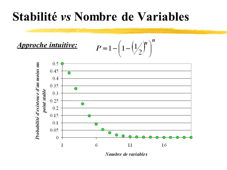 Stabilité vs Nombre de Variables