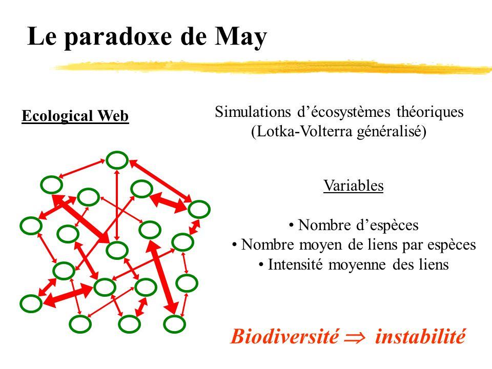 Biodiversité  instabilité