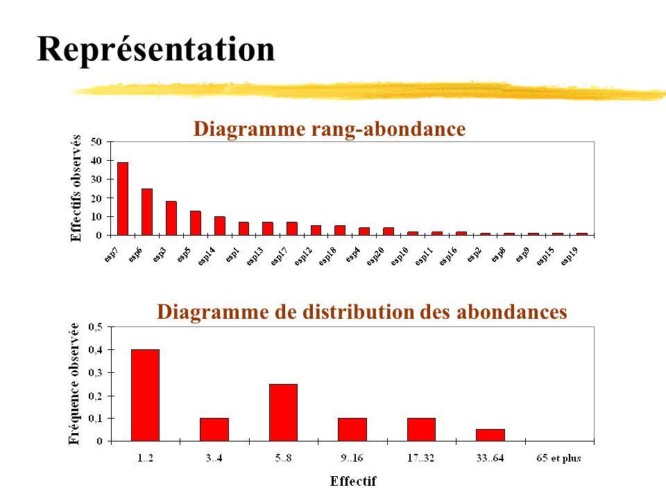 Représentation Diagramme rang-abondance