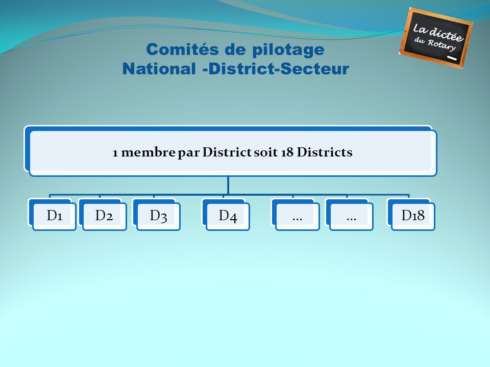 1 membre par District soit 18 Districts