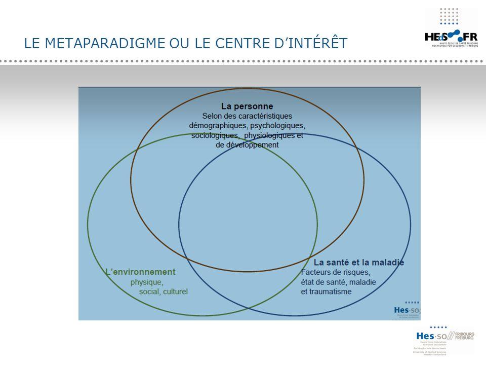 Le metaparadigme ou le centre d'intérêt