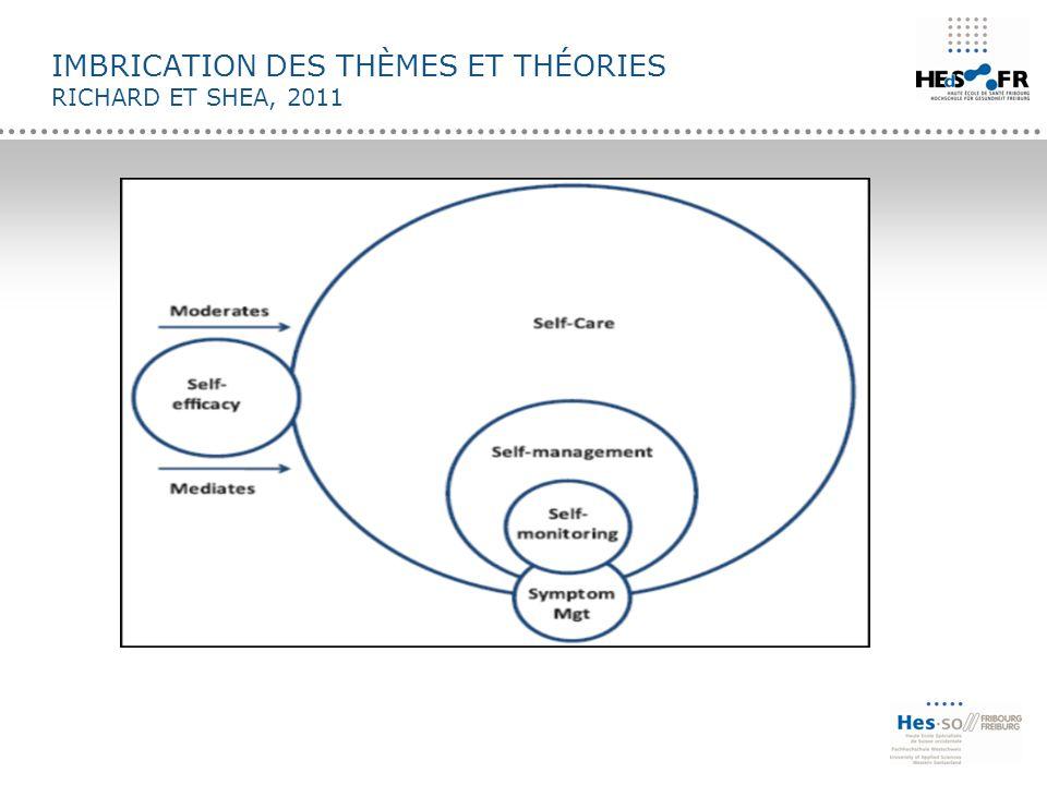 Imbrication des thèmes et théories richard et Shea, 2011