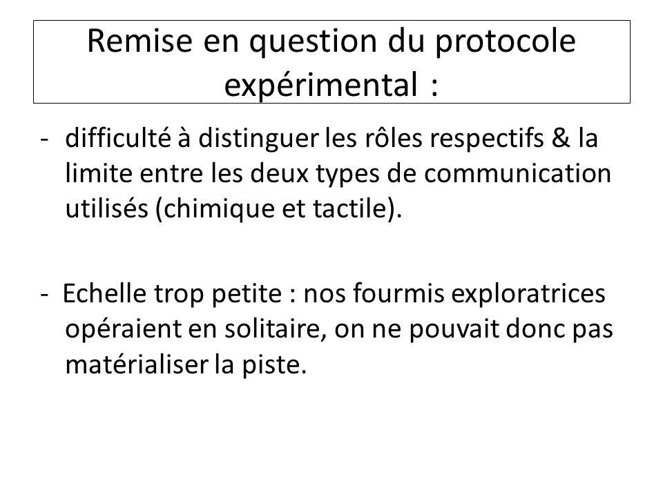Remise en question du protocole expérimental :
