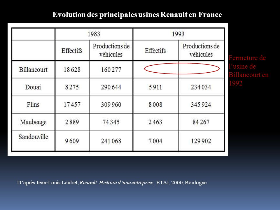 Evolution des principales usines Renault en France