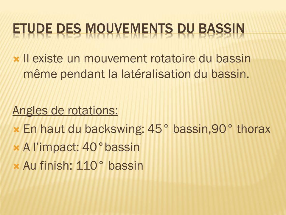 Etude des mouvements du bassin