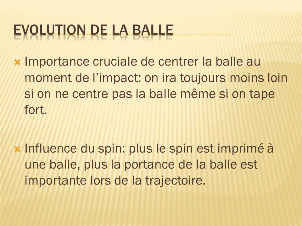 Evolution de la balle